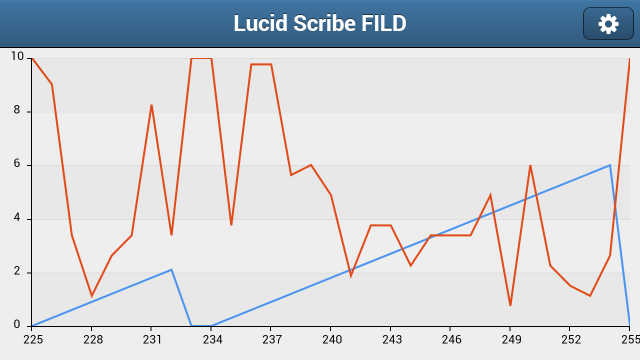 Lucid Scribe Android - FILD Tool